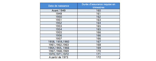 Le Nouvel Age De Depart A La Retraite Et Ses Consequences Portageo